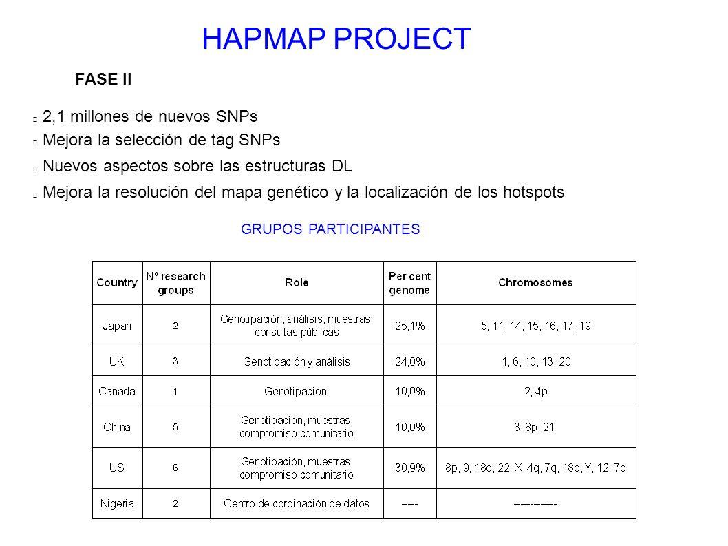 HAPMAP PROJECT FASE II 2,1 millones de nuevos SNPs Mejora la selección de tag SNPs Nuevos aspectos sobre las estructuras DL Mejora la resolución del m