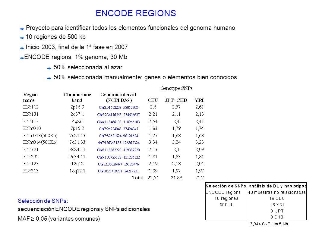 ENCODE REGIONS Proyecto para identificar todos los elementos funcionales del genoma humano 10 regiones de 500 kb Inicio 2003, final de la 1ª fase en 2