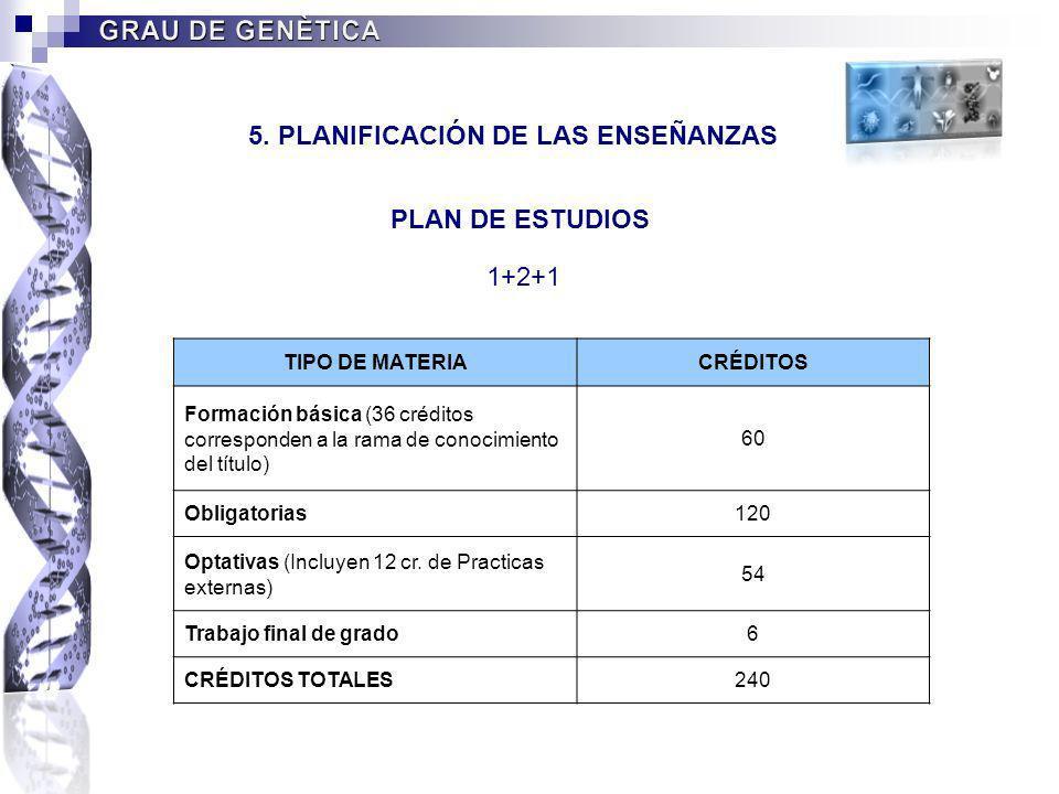 5. PLANIFICACIÓN DE LAS ENSEÑANZAS TIPO DE MATERIACRÉDITOS Formación básica (36 créditos corresponden a la rama de conocimiento del título) 60 Obligat
