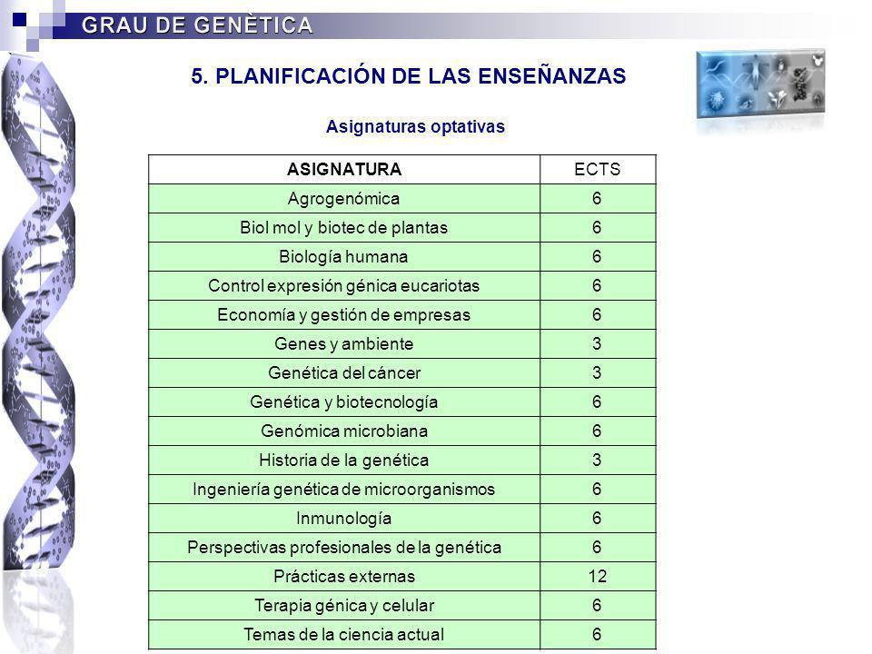 5. PLANIFICACIÓN DE LAS ENSEÑANZAS Asignaturas optativas ASIGNATURAECTS Agrogenómica6 Biol mol y biotec de plantas6 Biología humana6 Control expresión