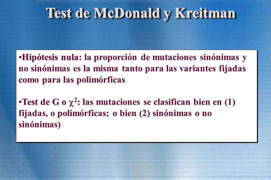 Test de McDonald y Kreitman Hipótesis nula:Hipótesis nula: la proporción de mutaciones sinónimas y no sinónimas es la misma tanto para las variantes f