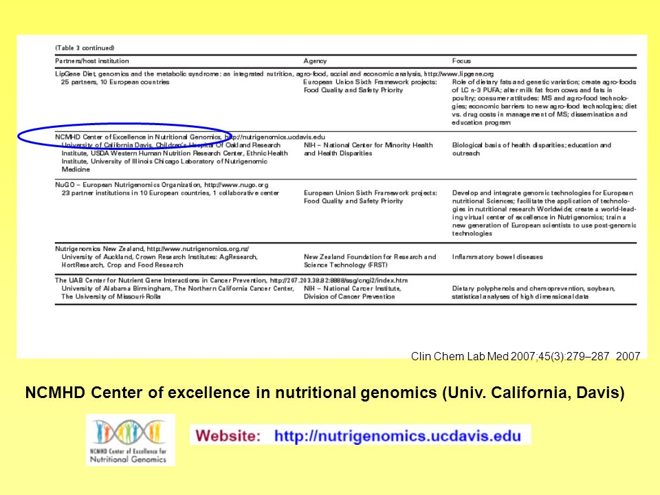 NCMHD Center of excellence in nutritional genomics (Univ. California, Davis) Clin Chem Lab Med 2007;45(3):279–287 2007
