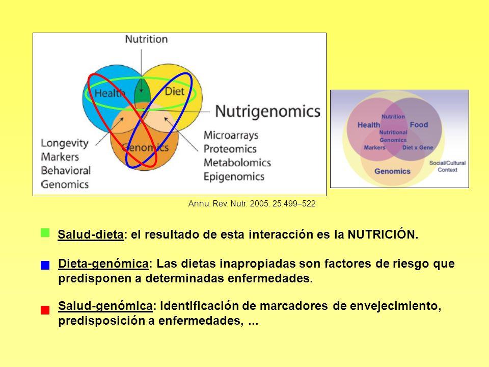 Salud-dieta: el resultado de esta interacción es la NUTRICIÓN. Dieta-genómica: Las dietas inapropiadas son factores de riesgo que predisponen a determ