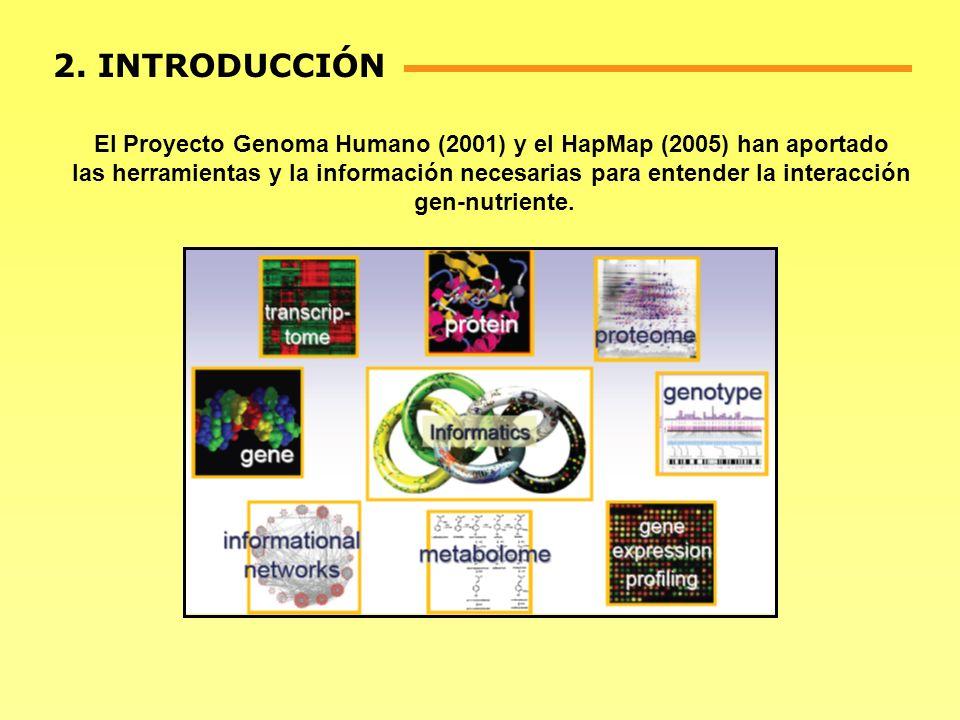 2. INTRODUCCIÓN El Proyecto Genoma Humano (2001) y el HapMap (2005) han aportado las herramientas y la información necesarias para entender la interac