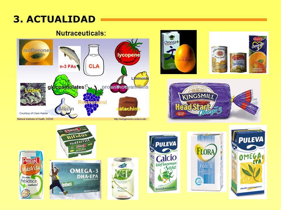 Nutraceuticals: 3. ACTUALIDAD