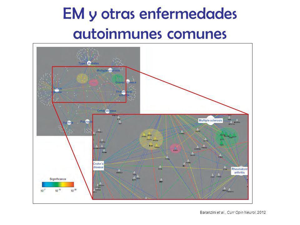 EM y otras enfermedades autoinmunes comunes Baranzini et al., Curr Opin Neurol, 2012