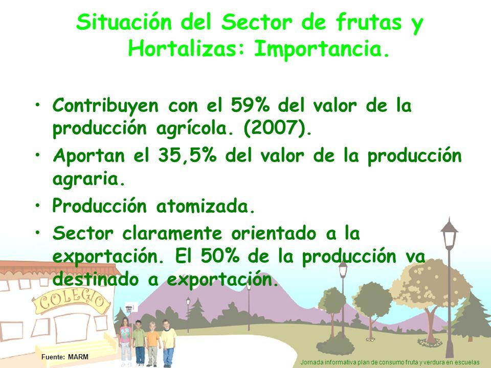 Jornada informativa plan de consumo fruta y verdura en escuelas Situación del Sector de frutas y Hortalizas: Importancia. Contribuyen con el 59% del v
