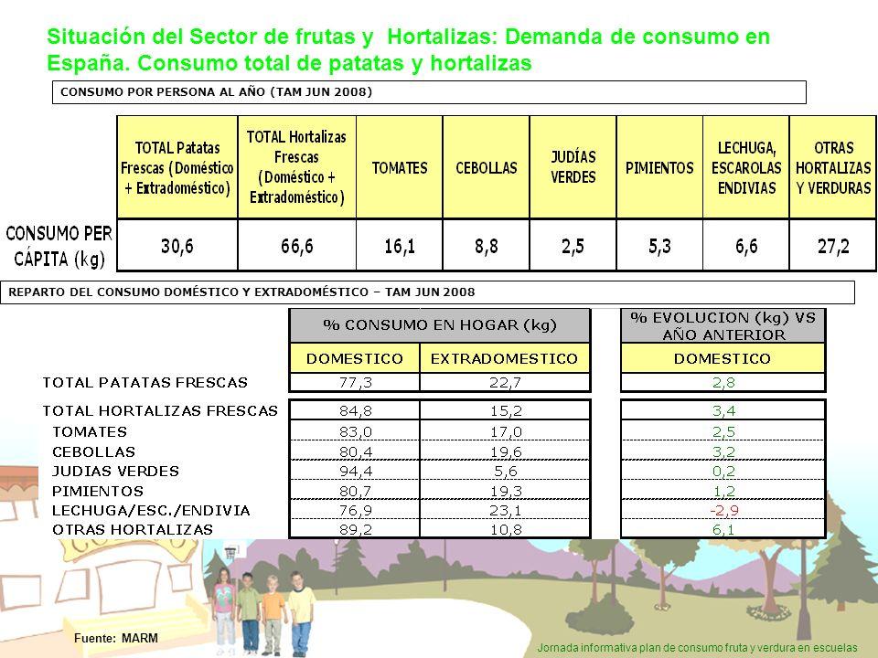 Jornada informativa plan de consumo fruta y verdura en escuelas CONSUMO POR PERSONA AL AÑO (TAM JUN 2008) REPARTO DEL CONSUMO DOMÉSTICO Y EXTRADOMÉSTI
