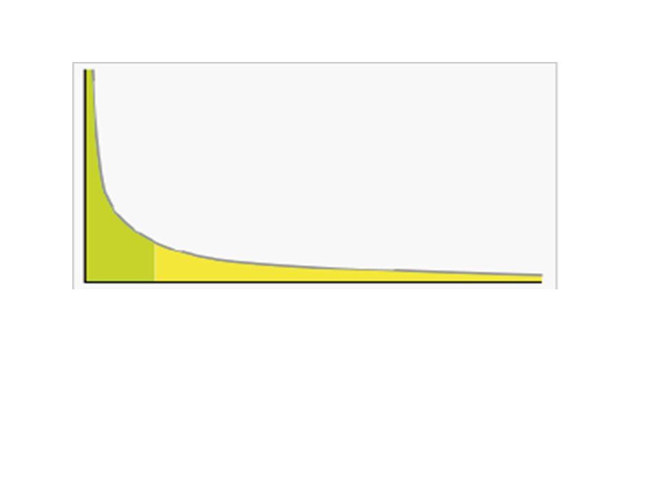 La relación matemática que vincula la frecuencia de un suceso y el tamaño de dicho suceso sigue una distribución de ley de potencia cuando la tasa de