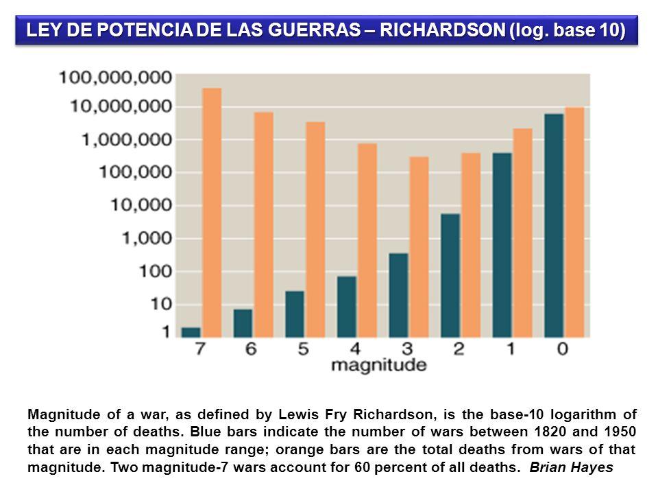 APLICACIÓN A LOS CONFLICTOS ARMADOS Y EL TERRORISMO Lewis Fry Richardson, un físico y meteorólogo, realizó varias investigaciones en las que demostró