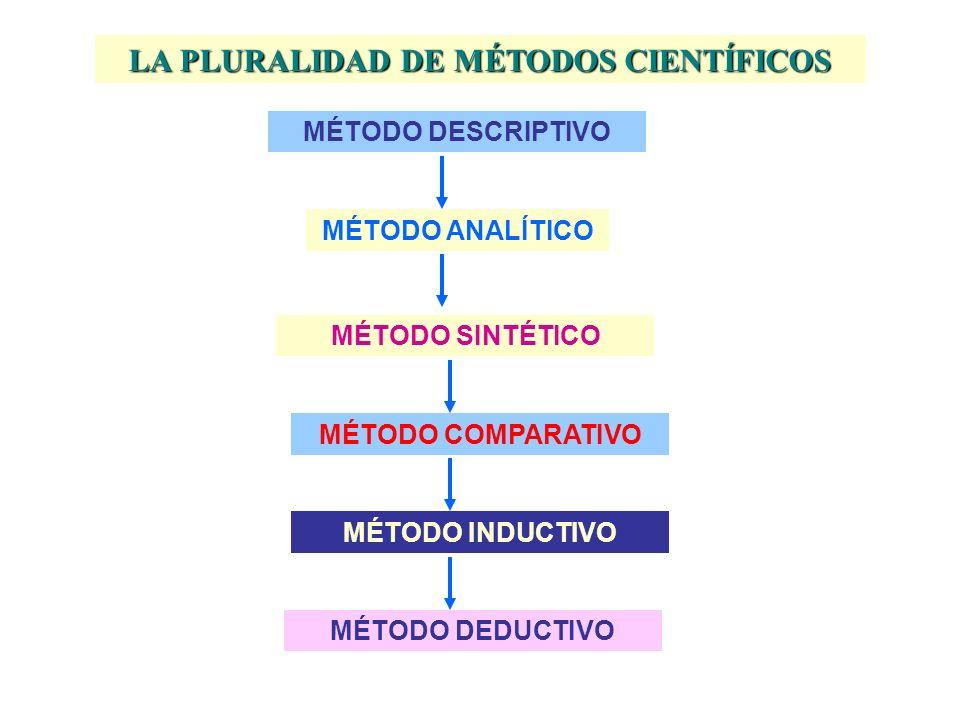 EL MÉTODO CIENTÍFICO EL PROCEDIMIENTO DE EXPLICACIÓN TEÓRICA Y VERIFICACIÓN EMPÍRICA EMPLEADO POR LA CIENCIA PARA ALCANZAR CONOCIMIENTOS GENERALES SOB