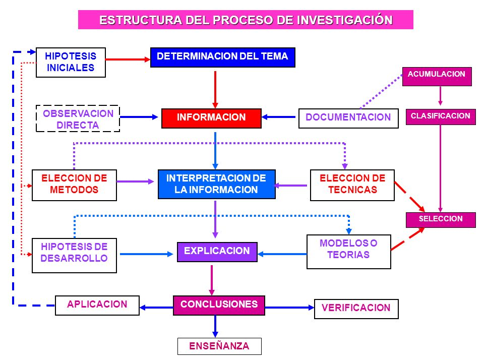 DETERMINACION DEL TEMA ESTRUCTURA DEL PROCESO DE INVESTIGACIÓN INFORMACION INTERPRETACION DE LA INFORMACION EXPLICACION CONCLUSIONES HIPOTESIS INICIALES OBSERVACION DIRECTA DOCUMENTACION ACUMULACION CLASIFICACION SELECCION ELECCION DE METODOS ELECCION DE TECNICAS HIPOTESIS DE DESARROLLO MODELOS O TEORIAS APLICACION VERIFICACION ENSEÑANZA