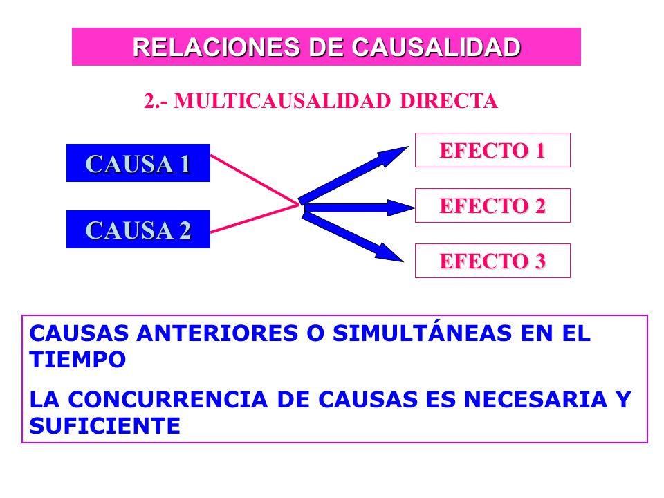 RELACIONES DE CAUSALIDAD 1.- CAUSALIDAD ÚNICA DIRECTA CAUSA EFECTO 1 CAUSA EFECTO 2 EFECTO 3 CAUSA ANTERIOR O SIMULTÁNEA EN EL TIEMPO CAUSA NECESARIA