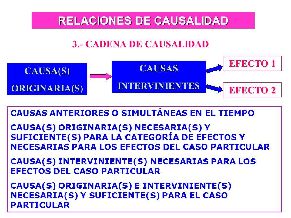 RELACIONES DE CAUSALIDAD 2.- MULTICAUSALIDAD DIRECTA CAUSA 1 CAUSA 2 EFECTO 1 EFECTO 2 EFECTO 3 CAUSAS ANTERIORES O SIMULTÁNEAS EN EL TIEMPO LA CONCUR