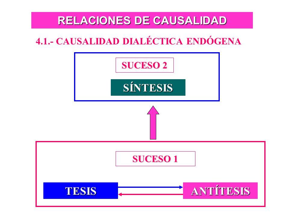 RELACIONES DE CAUSALIDAD 3.- CADENA DE CAUSALIDAD CAUSA(S)ORIGINARIA(S) EFECTO 1 CAUSASINTERVINIENTES EFECTO 2 CAUSAS ANTERIORES O SIMULTÁNEAS EN EL T