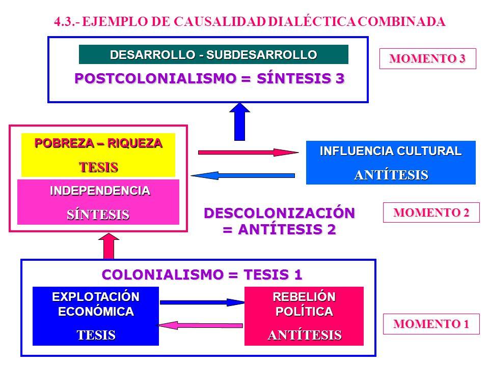 RELACIONES DE CAUSALIDAD 4.2.- CAUSALIDAD DIALÉCTICA EXÓGENA TESIS SUCESO 1 ANTÍTESIS SUCESO 2 SÍNTESIS SUCESO 3