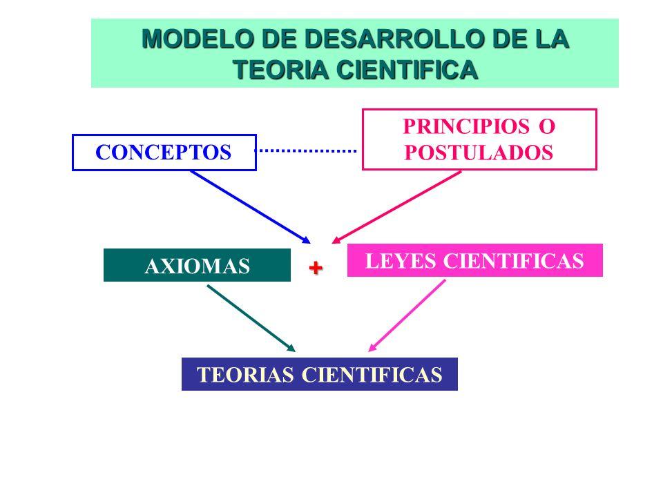TEORIA CIENTIFICA Conjunto lógicamente coherente de conceptos, postulados, axiomas y leyes científicas, gracias al cual podemos dar una interpretación