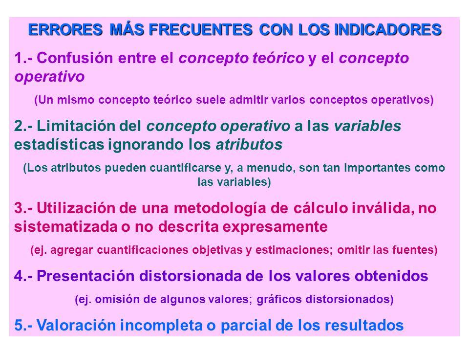 CONSTRUCCIÓN Y UTILIZACIÓN DE INDICADORES 1.- Selección de un CONCEPTO TEÓRICO que defina la característica de la realidad que deseamos conocer (ej. r