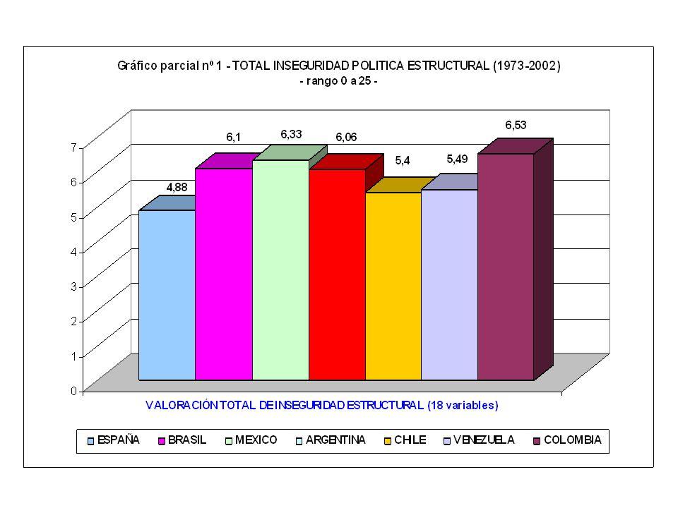 -INSEGURIDAD ESTRUCTURAL- rango = 0 a 25 1.- INSEGURIDAD POR RÉGIMEN POLITICO 2.- INSEGURIDAD POR MOVILIZACIÓN POLÍTICA 3.- INSEGURIDAD POR GRADO DE L