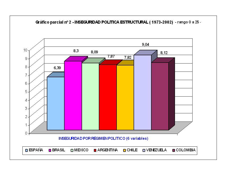CATEGORIA VARIABLES CRITERIO CÁLCULO VALOR VARIABLE VALOR INCERTIDUMBRES VALOR RIESGOS VALOR INSEGURIDAD 6.1.1.-RÉGIMEN POLITICO valores totales 6 var