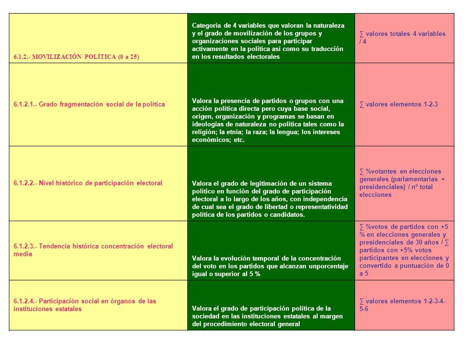 VARIABLES DE INSEGURIDAD POR MOVILIZACIÓN POLÍTICA - MOVILIZACIÓN POLÍTICA – rango = (0 a 25) 1.- Grado fragmentación social de la política 2.- Nivel