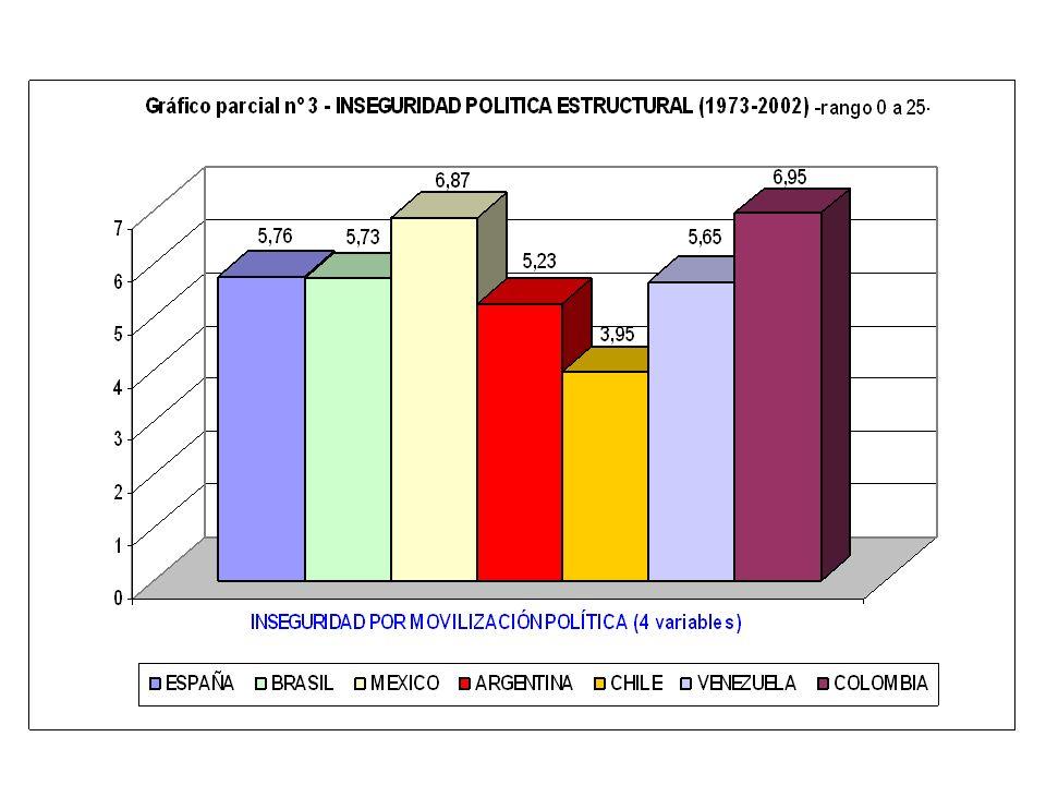 6.1.2.- MOVILIZACIÓN POLÍTICA (0 a 25) Categoría de 4 variables que valoran la naturaleza y el grado de movilización de los grupos y organizaciones so