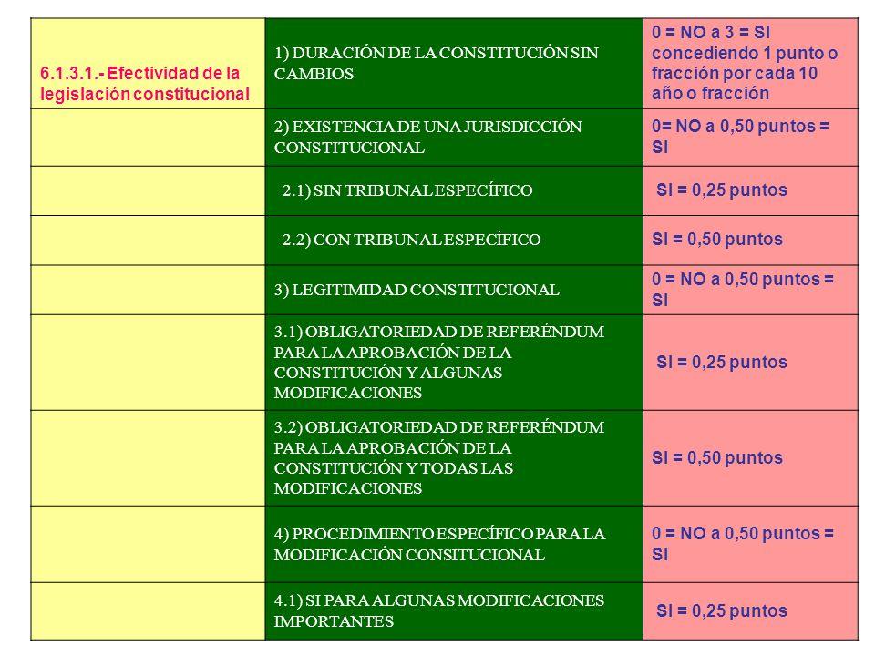 - GRADO DE LEGALIDAD – rango = (0 a 25) 1.- Efectividad de la legislación constitucional 2.- Organización del sistema judicial 3.- Reconocimiento y pr
