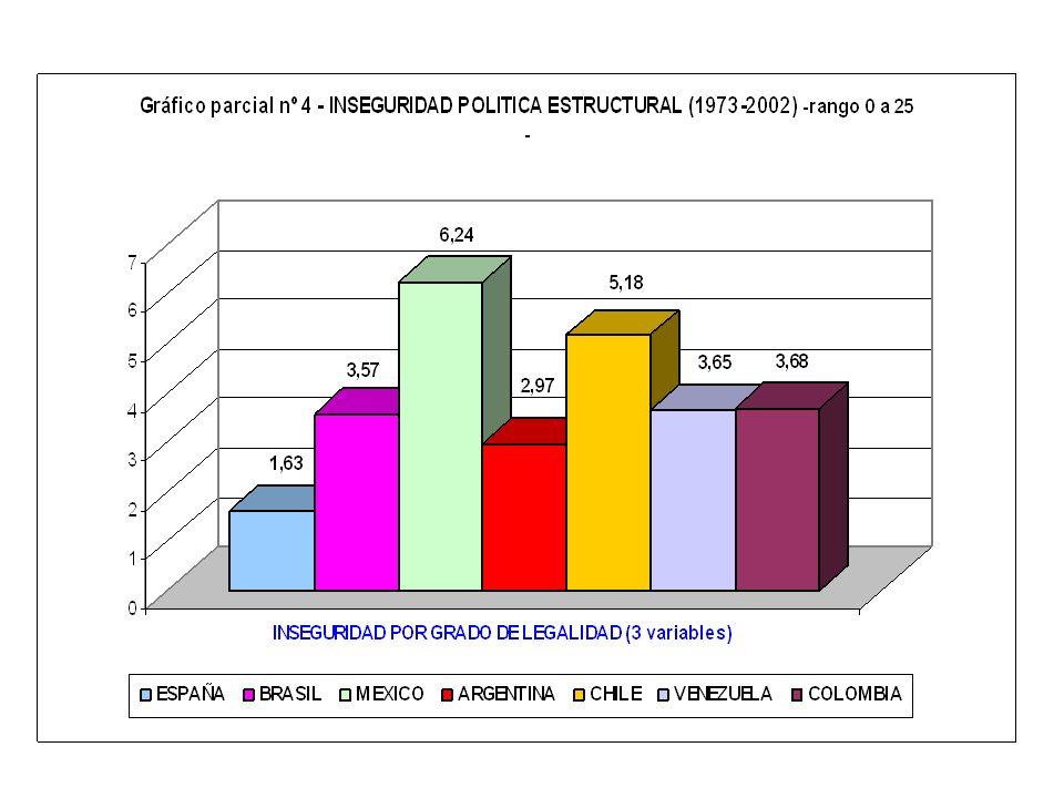 6.1.3.1.- Efectividad de la legislación constitucional 1) DURACIÓN DE LA CONSTITUCIÓN SIN CAMBIOS 0 = NO a 3 = SI concediendo 1 punto o fracción por c