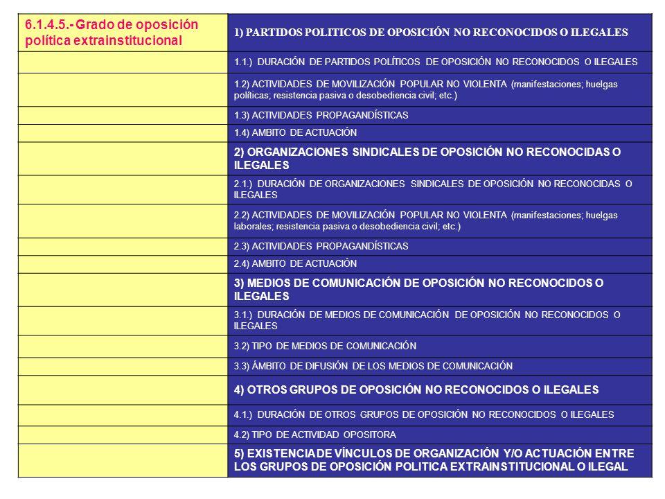-CONFLICTO POLÍTICO Y VIOLENCIA POLTICA- -rango = (0 a 25) 1.- Nivel histórico de violencia represiva nacional 2.- Nivel histórico de violencia subver