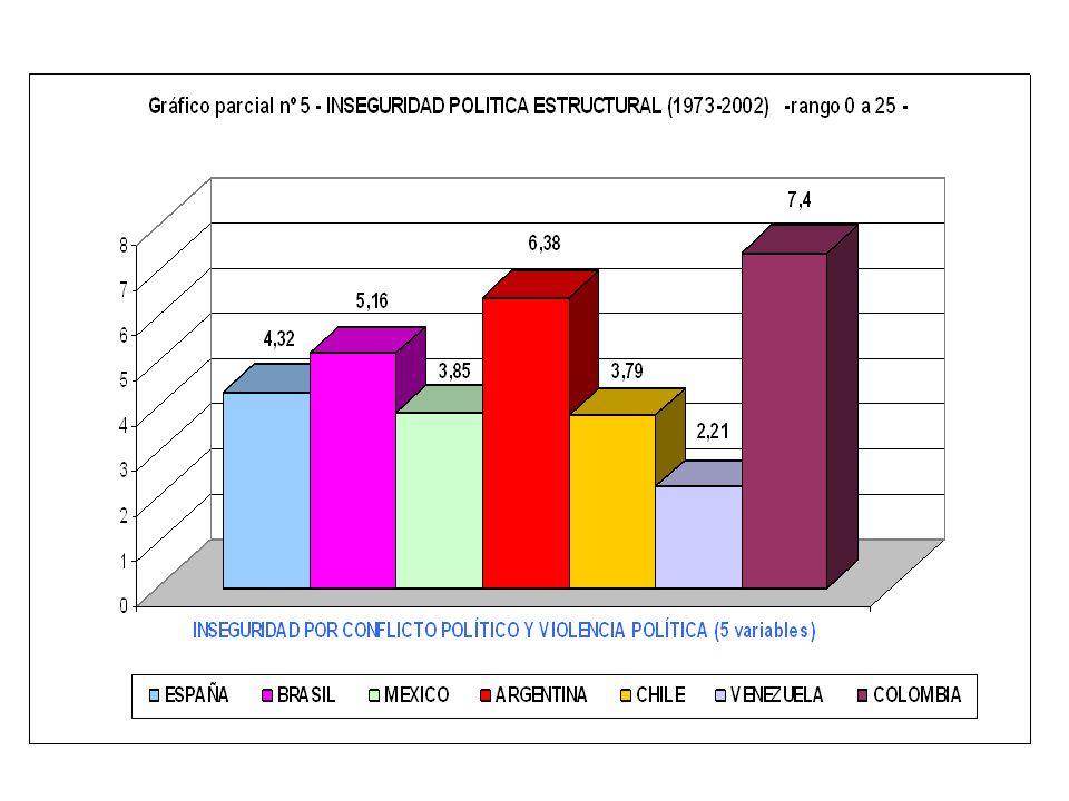 6.1.4.5.- Grado de oposición política extrainstitucional 1) PARTIDOS POLITICOS DE OPOSICIÓN NO RECONOCIDOS O ILEGALES 1.1.) DURACIÓN DE PARTIDOS POLÍT