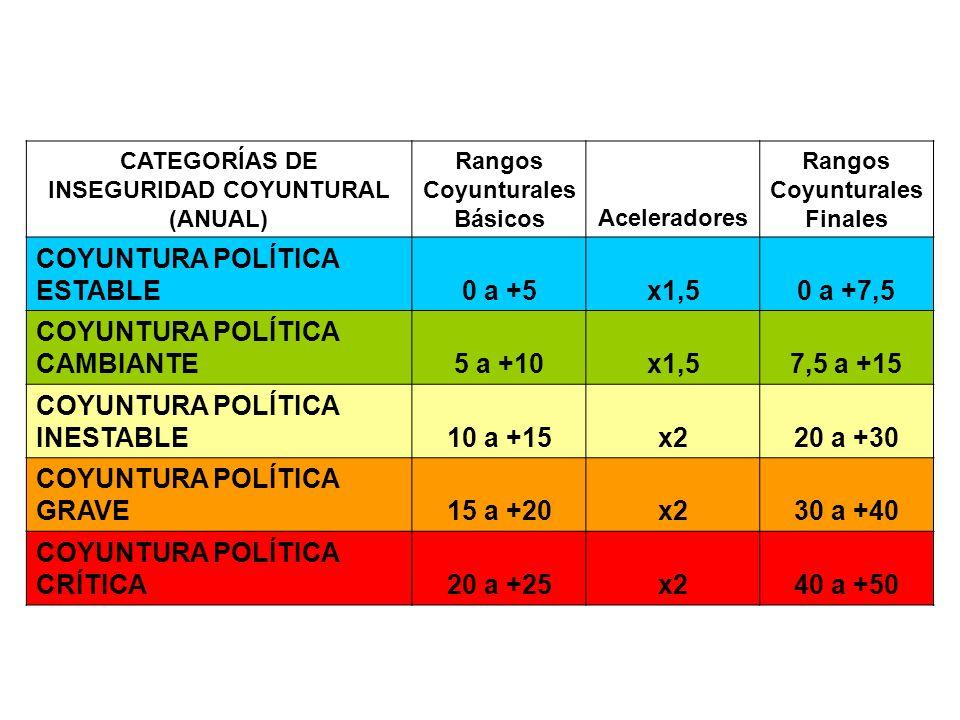 VALORACIÓN FINAL Y CALIFICACIÓN DEL PAÍS CATEGORÍAS DE INSEGURIDAD ESTRUCTURAL (1973-2002) Rangos Estructurales Básicos INSEGURIDAD ESTRUCTURAL MÍNIMA