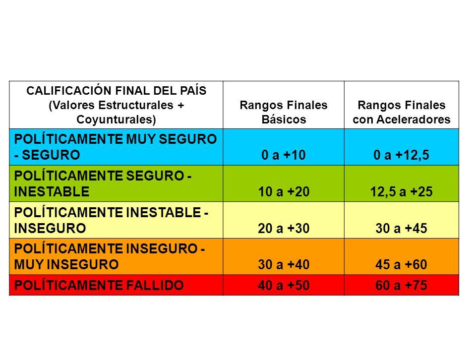 CATEGORÍAS DE INSEGURIDAD COYUNTURAL (ANUAL) Rangos Coyunturales BásicosAceleradores Rangos Coyunturales Finales COYUNTURA POLÍTICA ESTABLE0 a +5x1,50