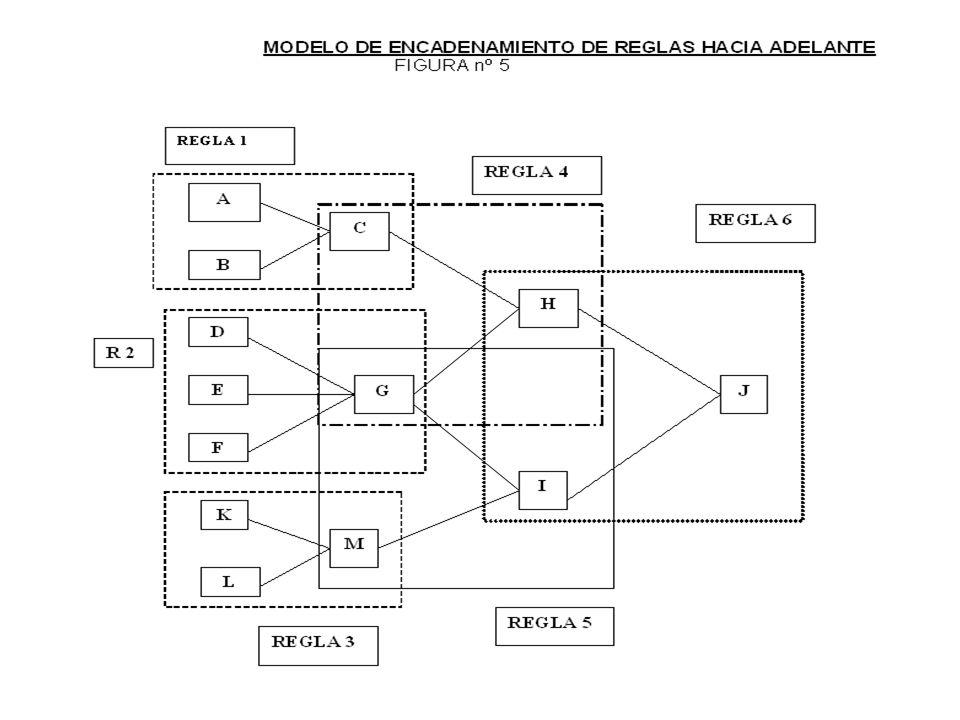 DIFERENCIAS ENTRE LOS SISTEMAS EXPERTOS ELEMENTOSMODELO PROBABILISTICOMODELO DE REGLAS BASE DE CONOCIMIENTO Abstracto: Estructura probabilística Concr