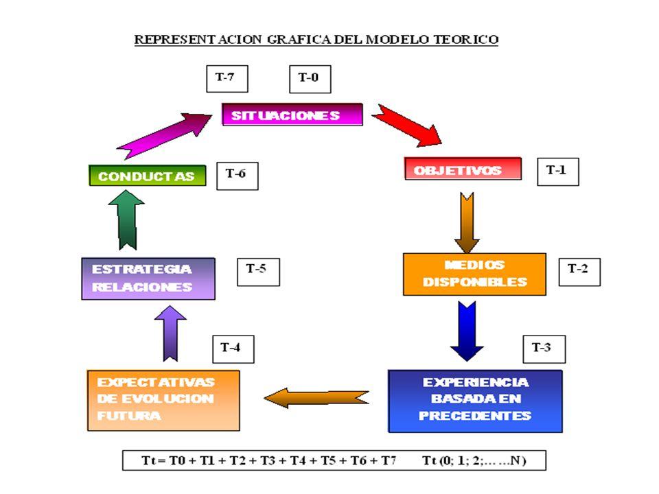 1.- DEFINICIÓN DEL PROBLEMA Determinar la evolución de las relaciones entre dos países o grupos de países A y B, partiendo de una situación inicial, c