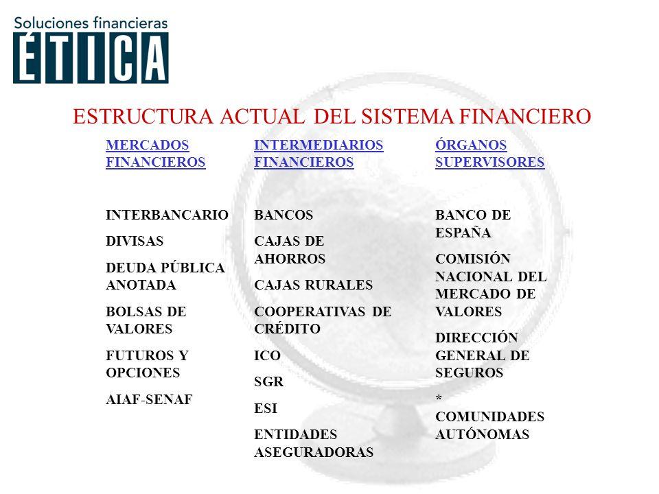 MERCADOS FINANCIEROS INTERBANCARIO DIVISAS DEUDA PÚBLICA ANOTADA BOLSAS DE VALORES FUTUROS Y OPCIONES AIAF-SENAF INTERMEDIARIOS FINANCIEROS BANCOS CAJAS DE AHORROS CAJAS RURALES COOPERATIVAS DE CRÉDITO ICO SGR ESI ENTIDADES ASEGURADORAS ÓRGANOS SUPERVISORES BANCO DE ESPAÑA COMISIÓN NACIONAL DEL MERCADO DE VALORES DIRECCIÓN GENERAL DE SEGUROS * COMUNIDADES AUTÓNOMAS ESTRUCTURA ACTUAL DEL SISTEMA FINANCIERO