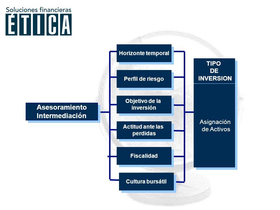 Ventajas Inconvenientes Prescinde del concepto valor Analiza sólo la valoración que hace el mercado.