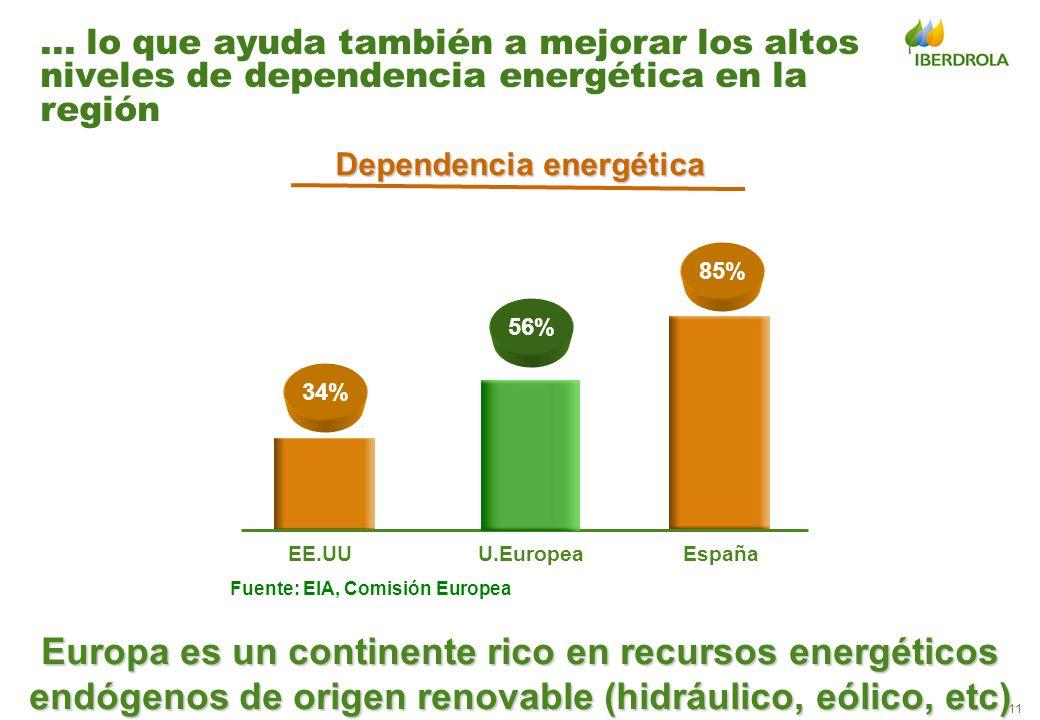 11... lo que ayuda también a mejorar los altos niveles de dependencia energética en la región 34% 56% EE.UUU.Europea 85% España Dependencia energética