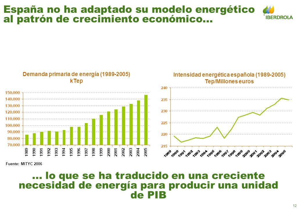 12 España no ha adaptado su modelo energético al patrón de crecimiento económico... Demanda primaria de energía (1989-2005) kTep Fuente: MITYC 2006 In