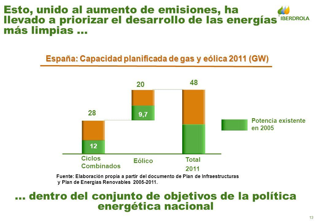 13 Fuente: Elaboración propia a partir del documento de Plan de Infraestructuras y Plan de Energías Renovables 2005-2011. 20 48 Ciclos Combinados Eóli