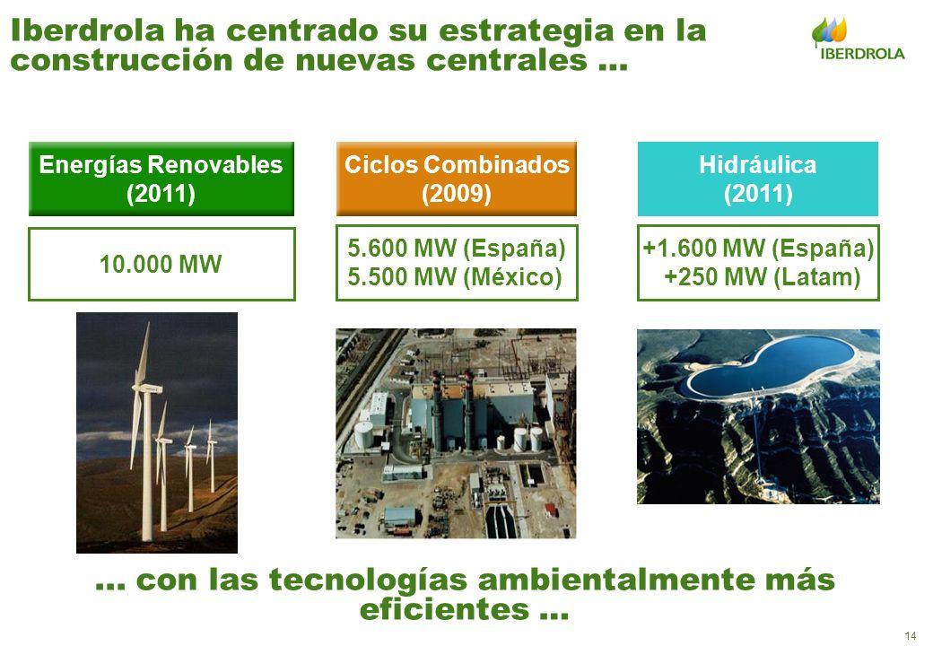 14 10.000 MW +1.600 MW (España) +250 MW (Latam) Hidráulica (2011) Energías Renovables (2011) Iberdrola ha centrado su estrategia en la construcción de