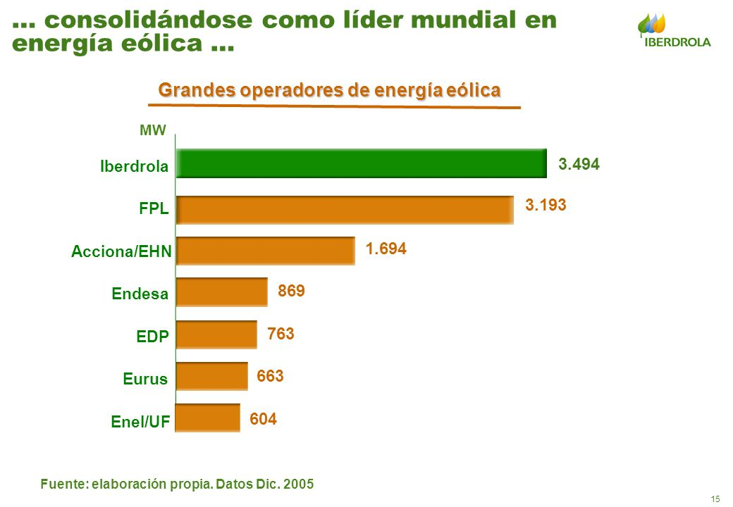 15 Fuente: elaboración propia. Datos Dic. 2005 … consolidándose como líder mundial en energía eólica … 3.494 MW 604 663 763 869 1.694 3.193 Enel/UF Eu