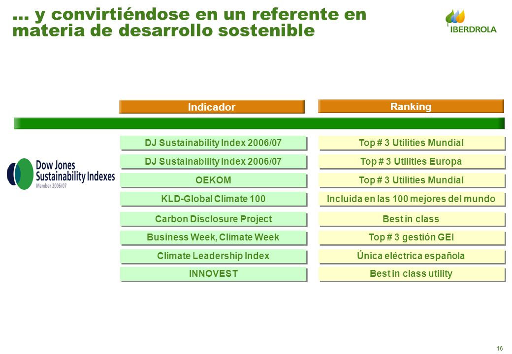 16 Top # 3 Utilities Mundial Top # 3 Utilities Europa Top # 3 Utilities Mundial DJ Sustainability Index 2006/07 Indicador Ranking DJ Sustainability In