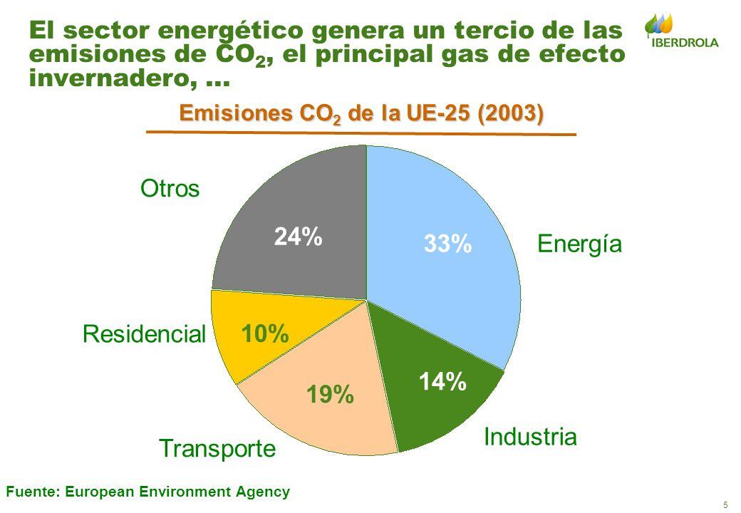 5 El sector energético genera un tercio de las emisiones de CO 2, el principal gas de efecto invernadero,... 14% 24% 10% 19% 33% Otros Energía Industr