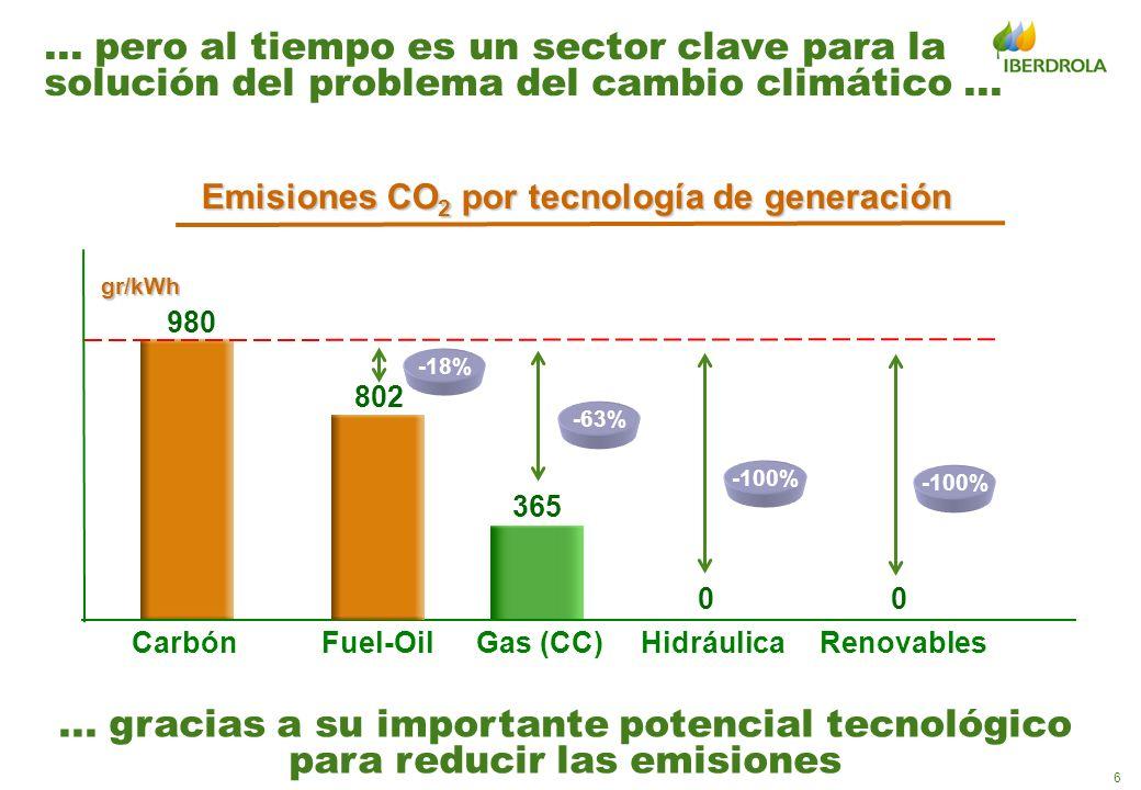 7 El Protocolo de Kioto establece objetivos concretos de reducción de emisiones… 84 países acuerdan el Protocolo de Kioto basado en los principios expuestos en la Cumbre de la Tierra en Río de Janeiro (1992) 1997...