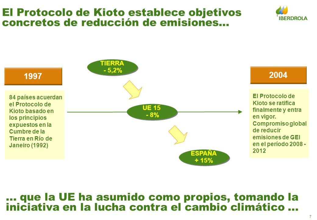 8 … y estableciendo mecanismos de ayuda al cumplimiento de los compromisos Comercio de derechos de emisión Lanzamiento del mercado de emisiones en Europa y primer período de asignación Segundo período de asignación mercado europeo y verificación del cumplimiento de los objetivos comprometidos 2005 - 2007 2008 - 2012 Mecanismos de flexibilidad: Países en vías de desarrollo: –incorporación de tecnologías ambientalmente eficientes –fuente de financiación adicional –contribución al desarrollo sostenible Optimización de los esfuerzos de reducción:las acciones se realizan donde son más efectivas desde el punto de vista económico Países desarrollados: –aumenta las opciones de cumplimiento disminuyendo el coste –oportunidad de exportación de tecnología Fuente de oportunidades