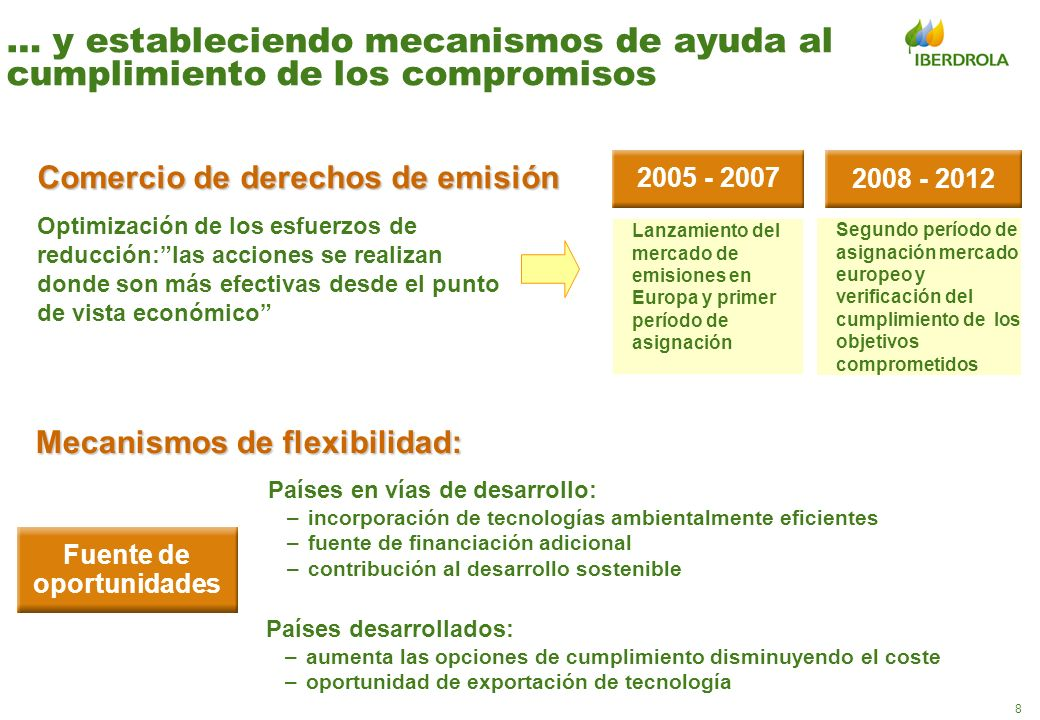 8 … y estableciendo mecanismos de ayuda al cumplimiento de los compromisos Comercio de derechos de emisión Lanzamiento del mercado de emisiones en Eur