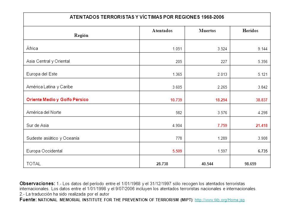 Tabla estadística nº 1 ATENTADOS TERRORISTAS Y VÍCTIMAS POR REGIONES 1968-2006 Región AtentadosMuertosHeridos África 1.0513.5249.144 Asia Central y Or