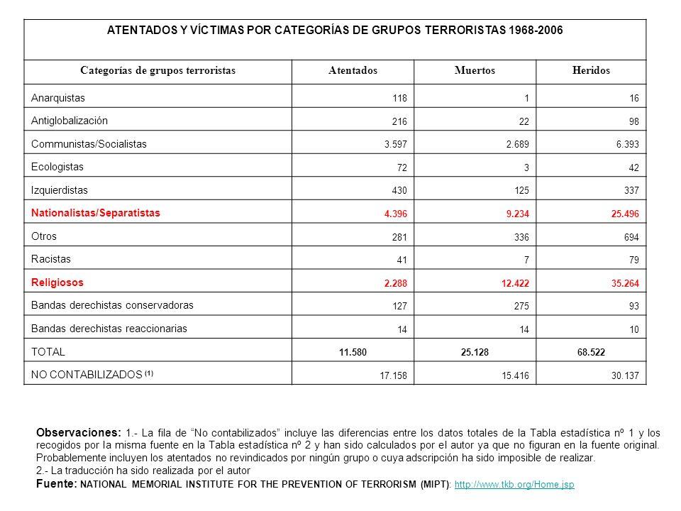 Tabla estadística nº 2 ATENTADOS Y VÍCTIMAS POR CATEGORÍAS DE GRUPOS TERRORISTAS 1968-2006 Categorías de grupos terroristasAtentadosMuertosHeridos Ana
