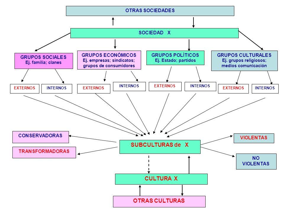 SOCIEDAD X GRUPOS SOCIALES Ej. familia; clanes GRUPOS ECONÓMICOS Ej. empresas; sindicatos; grupos de consumidores GRUPOS POLÍTICOS Ej. Estado; partido