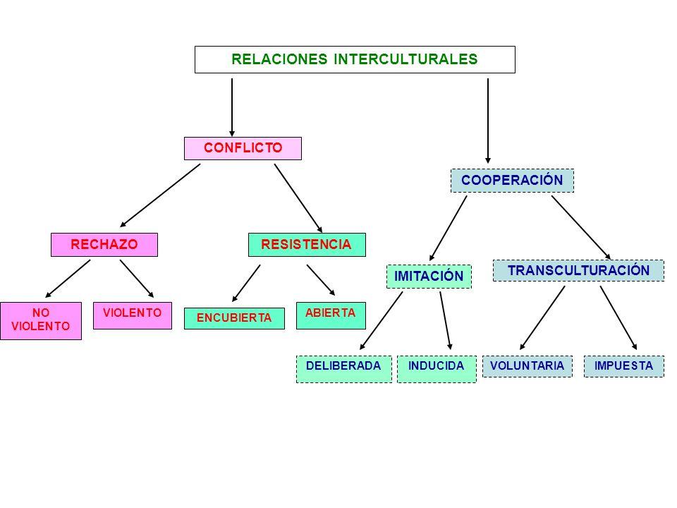 RELACIONES INTERCULTURALES CONFLICTO COOPERACIÓN RECHAZORESISTENCIA IMITACIÓN TRANSCULTURACIÓN VIOLENTONO VIOLENTO ABIERTA ENCUBIERTA DELIBERADAINDUCI